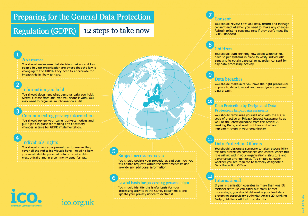 12 steps to prepare for GDP