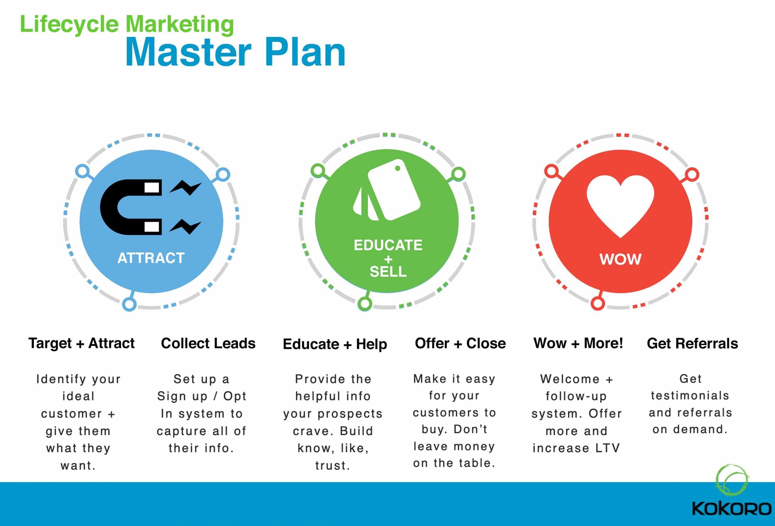 Kokoro Lifecycle Marketing Master Plan