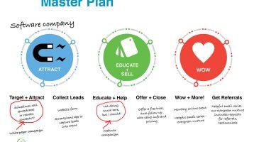 Lifecycle Master Plan software business Kokoro marketing
