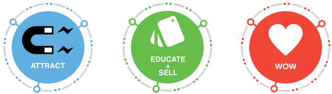 Attract + Educate + Sell + Wow